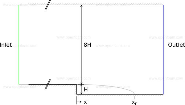OpenFOAM: User Guide: Backward facing step
