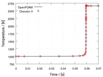 OpenFOAM: User Guide: Reactions