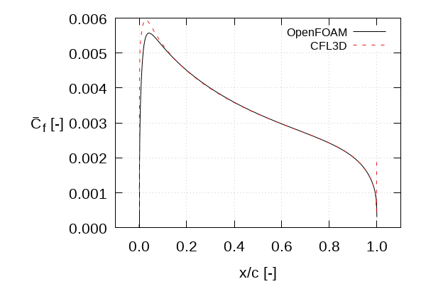 OpenFOAM: User Guide: Turbulent flow over NACA0012 airfoil (2D)