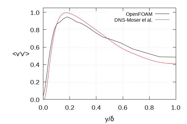 OpenFOAM: User Guide: Turbulent plane channel flow with