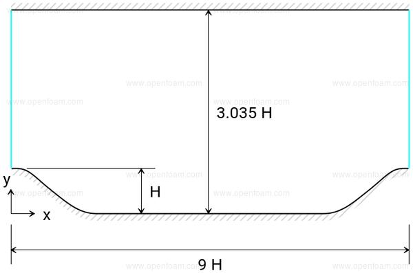 OpenFOAM: User Guide: Periodic hill
