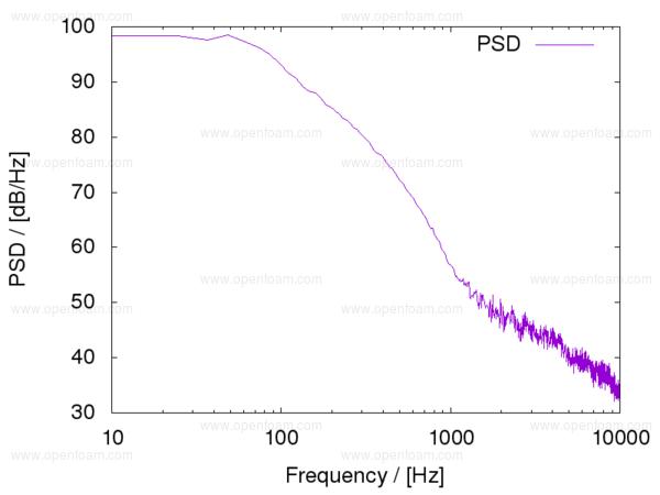OpenFOAM® v1606+: Post-processing
