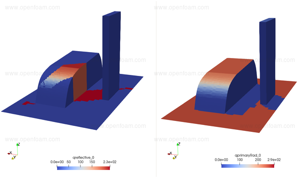OpenFOAM® v1906: New and updated solvers and physics