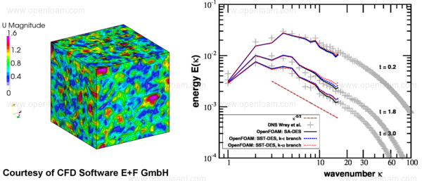 OpenFOAM® v3 0+: New Solver and Physical Modelling